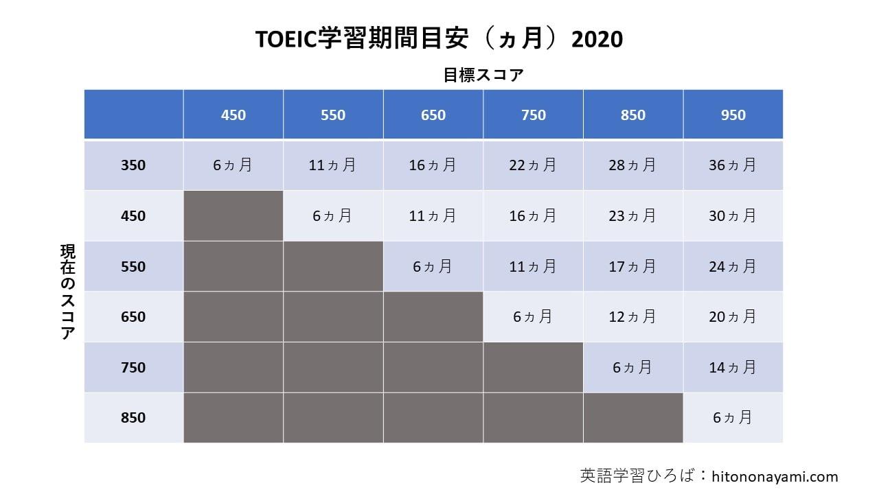 TOEIC学習期間目安