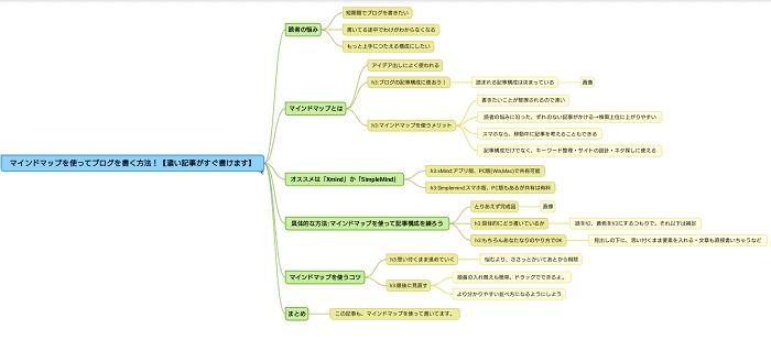 マインドマップの記事構成