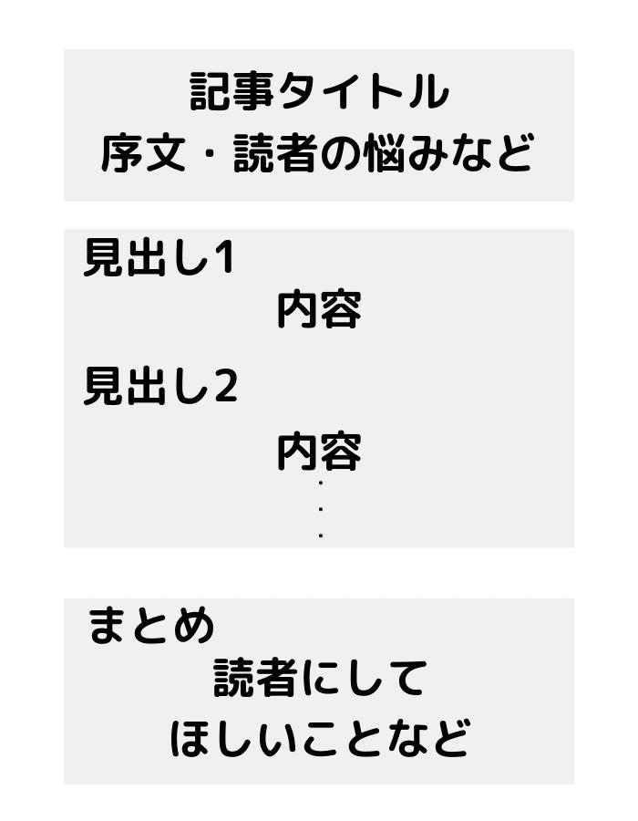 読まれる記事構成