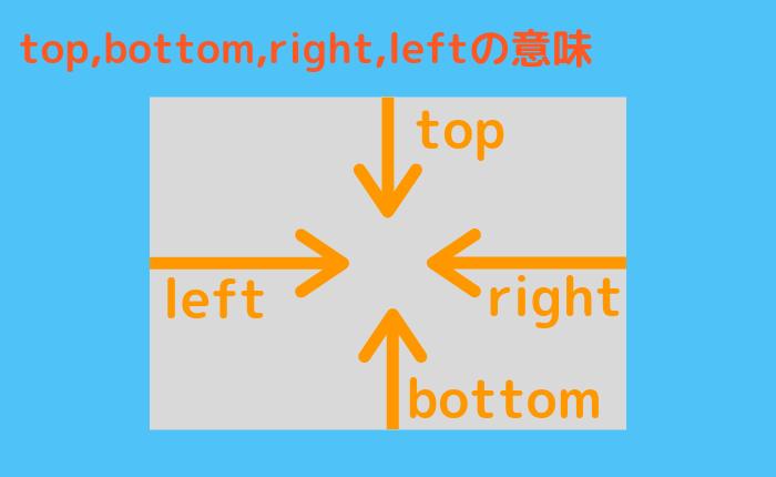 positionの使い方:要素をずらしてみよう