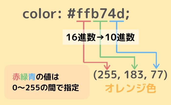 カラーコードについて