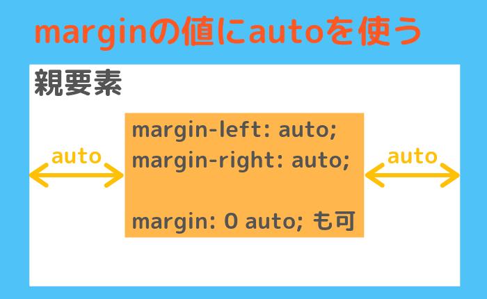 marginを使った要素の中央寄せ