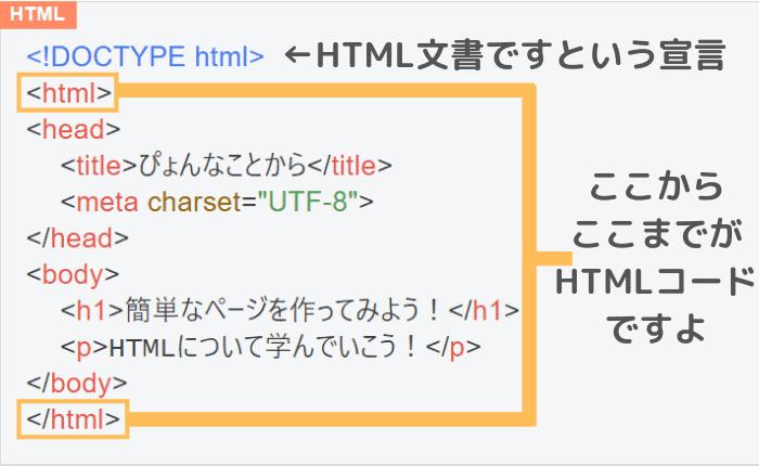 HTMLコードの説明1