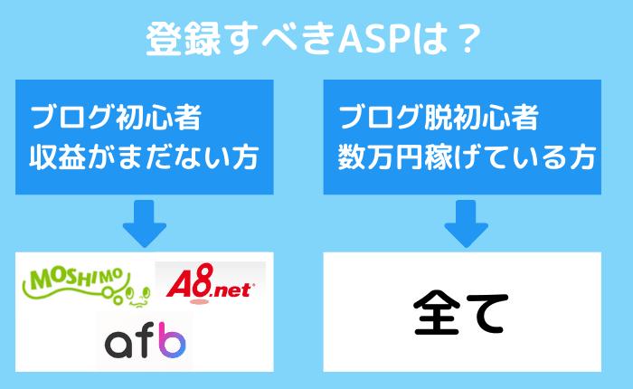 ブログで稼ぐために登録必須のアフィリエイトASPは?