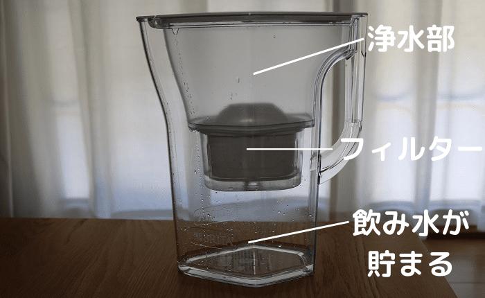 浄水ポットの説明
