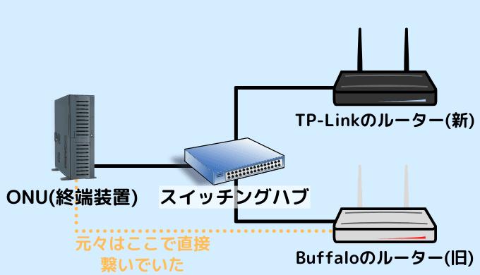 IPv4とIPv6の併用方法